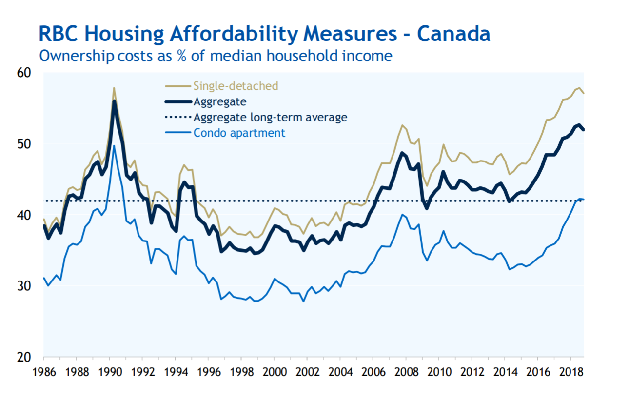 RBC Housing Affordability Measures