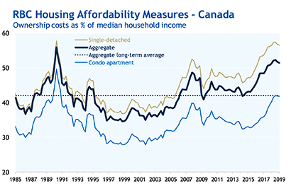 [RBC] Market downturn's silver lining: an affordability boost